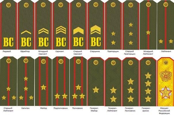 Современные воинские звания российской армии